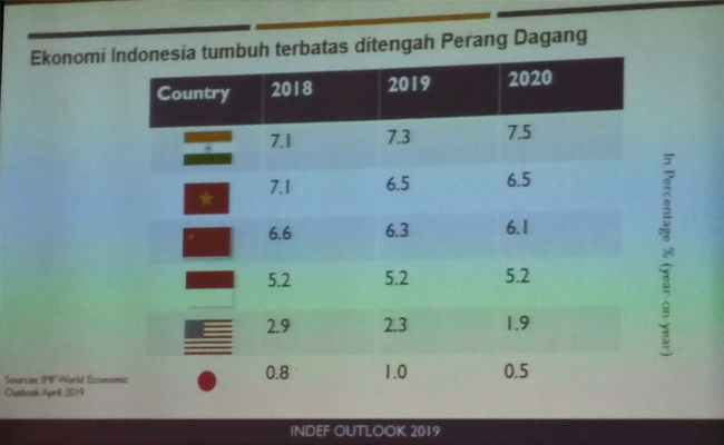 Neraca Perdagangan Indonesia – AS Periode 2015-2017 Surplus US$ 10,3 Milyar